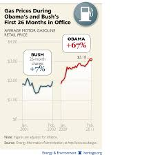 Gas Prices By President Chart Bush Vs Obama On Gasoline Prices In One Very Simple Picture