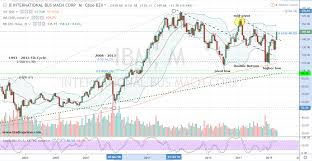 Ibm Stock Chart Earnings Show Its Time To Buy Ibm Stock On A Pullback