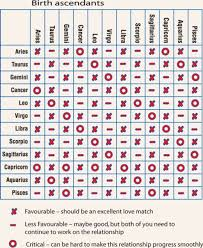 Astrology Love Chart 72 Exhaustive Astrology Compatibility Chart By Birthdate