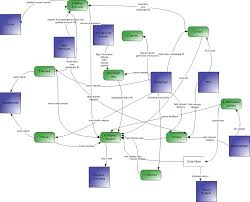 data flow diagrams   level  diagrams