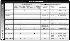 Screw Bolt Size Chart Anchor Fasteners All Types Specs Industrial Anchor