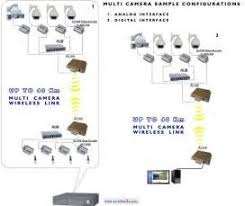 swann cctv camera wiring diagram images swann security camera swann cctv camera wiring diagram cctv installations cable ip wireless wireless cctv