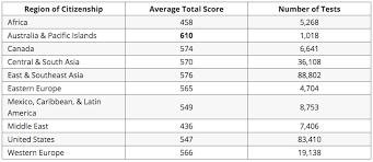 Average Gmat Scores Where Do You Rank