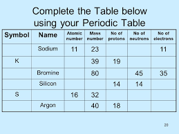 1 AS Science 1.5 Acids and Bases By Dr H W Winter © with parts ...