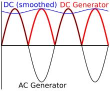 Переменный ток Википедия Три примера переменных токов Синусоидальный ток Пульсирующий ток снимаемый с двух полуколец генератора постоянного тока Выпрямленный и сглаженный ток