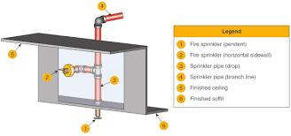 Maximum Minimum Sprinkler Distances Standard Spray Fire