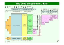 Field I Outline Of Japanese School System Slides