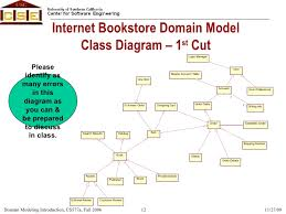 object oriented analysis  amp  design  ooad  domain modeling introduct        internet bookstore domain model class diagram