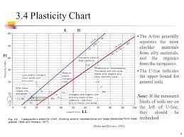 Casagrande Chart Iii Soil Classification Ppt Video Online Download