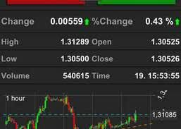 Netdania Forex Stocks Download And Install Ios