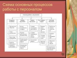 Презентация на тему Курсовая работа Тема Анализ системы  3 Схема основных процессов работы с персоналом