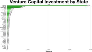 Adventure Capitalist Money Chart Venture Capital Wikipedia