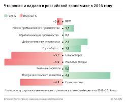 Росстат подвел итоги российской экономики в году Экономика  Сельское хозяйство выросло на 4 8% но это не стало неожиданностью оно показывало положительную динамику и по итогам 2015 года а в 2016 году в России был