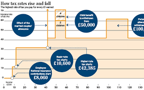 Stamp Weight Chart Uk The Chart That Shows There Are 12 Rates Of Income Tax