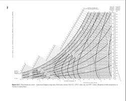 Relative Humidity Calculator Chart
