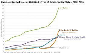 Opioid Opioid Epidemic Wikipedia Epidemic Unqvw6