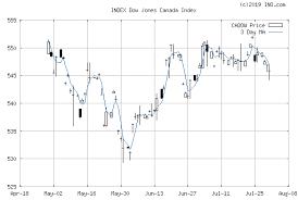 Canada Stock Index Chart Dj Canada Stock Index Index Cadow Index Chart Quotes