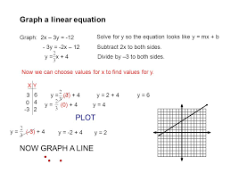 graph a linear equation graph 2x 3y 12 solve for y so