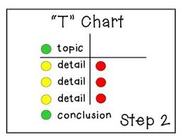 Step Up To Writing T Chart Step Up To Writing Process Posters Writing Process Posters