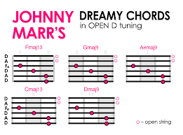 Try These Dreamy Shoegaze Chord Patterns For Alternate