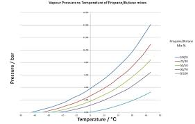 Butane Temperature Chart Aerosols Page 3 Schoolscience Co Uk