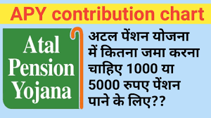 Atal Pension Yojana Age Chart Atal Pension Yojana Contribution Chart Apy Per Month Contribution For Pension Apy Calculator