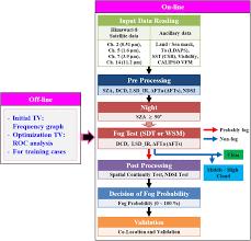 Fog Chart 2017 Study Guide Development Of Fog Detection Algorithm During Nighttime