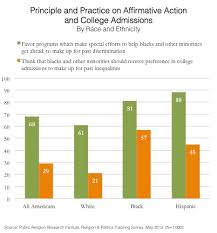 prri gotw affirmative action and college admissions 05 27 2013