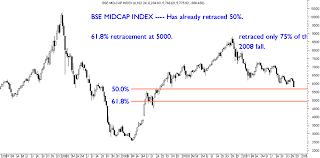 Sensex Bse Midcap Bse Small Cap Dollex 30 Technical