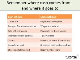 What Is Cash Outflows Improving Cash Flow