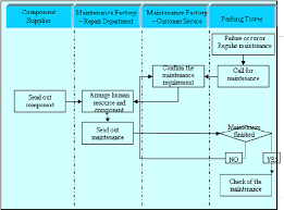 The Flow Chart Of As Is Parking Tower Maintenance Processes