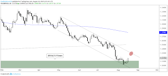 Long Term Gold Chart Gbpusd Eurjpy Gold Price More Charts For Next Week