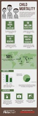 top countries for child mortality