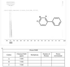 Solved Proton Nmr Analysis Biphenyl Help Hello Can Someo