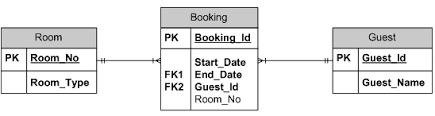 entity relationship diagram  erd      ii   all about databasesa room   be given to more than one guests and one guest can be accommodated in several rooms  here a junction table is added to facilitate both the tables