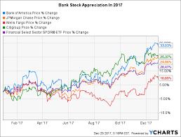 Bac Stock Chart Reasons To Be Bullish Bank Stocks In 2018 Seeking Alpha