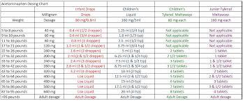 Children S Tylenol Dosage Chart By Weight Infant Tylenol Dosage Chart Kaiser Bedowntowndaytona Com