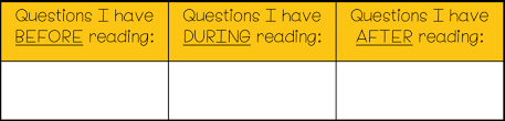 Monitor And Clarify Anchor Chart Reading Comprehension Strategy Series How To Teach Students