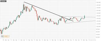 Gold Technical Analysis Off 6 Year Highs But Breakout On