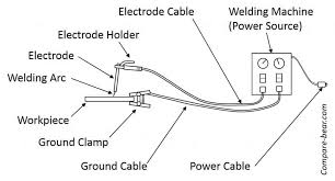 Smaw Welding Rod Chart Welding Rods For Stick Welding The Definitive Electrode