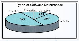 software maintenance types of software maintenance