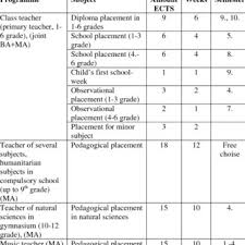 Pdf A Status Paper On School Teacher Training In Estonia