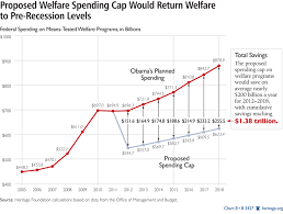 Welfare Recipients Chart Confronting The Unsustainable Growth Of Welfare Entitlements