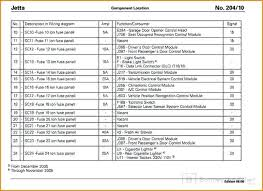 2001 volkswagen jetta fuse panel diagram not lossing wiring diagram • 2002 jetta fuse box diagram wiring diagram for you u2022 rh atesgah com 2011 vw jetta fuse map 2001 vw jetta fuse box diagram
