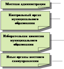 Муниципальное право муниципальная собственность курсовая работа