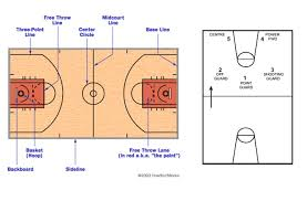 Pe Lesson Plan Year 9 10 Basketball Unit And 7 Lesson Plans To Teach The