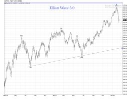 Gsci Goldman Sachs Commodity Index Gd Elliott Wave 5 0