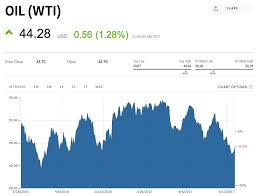 Crude Oil Price Today Wti Oil Price Chart Oil Price Per
