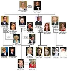 british royal family tree royal family trees queen  prince andrew and sarah royal wedding my is earl or prince or