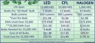 Energy Saving Light Bulbs Conversion Chart Energy Efficient Light Bulbs Start Saving Energy Today